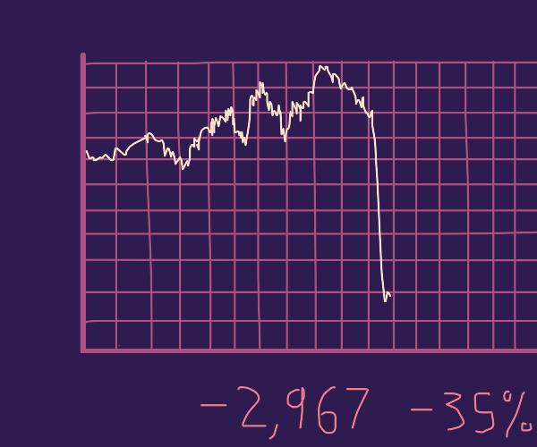 Stocks dipped down hard.