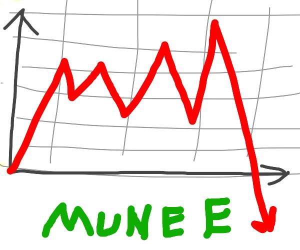 The stock market plummets