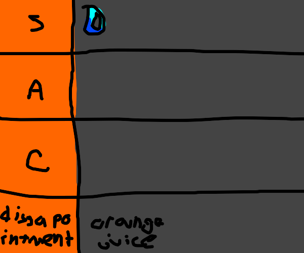 Tier list: dissapointment at the bottom