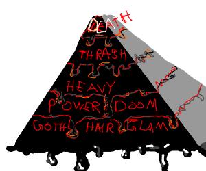 The social pyrmaid of metal