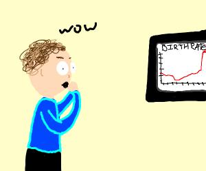 guy amazed over high birth rates