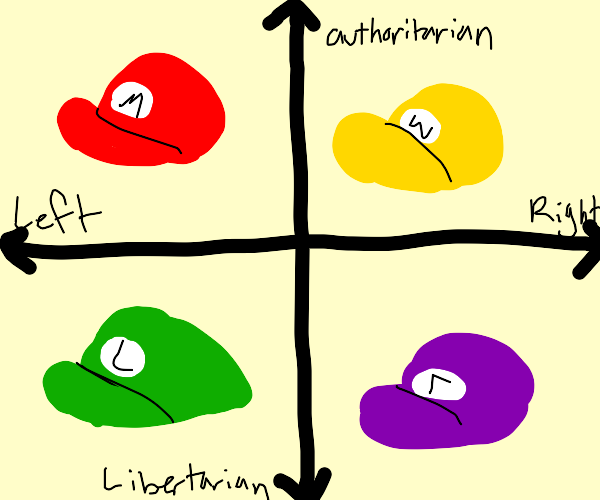 political compass with mario characters