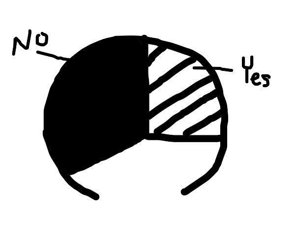 Broken circle graph