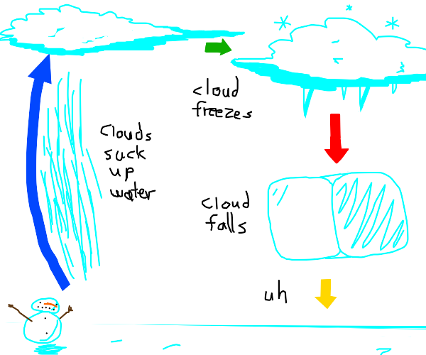 The Water Cycle but inverted