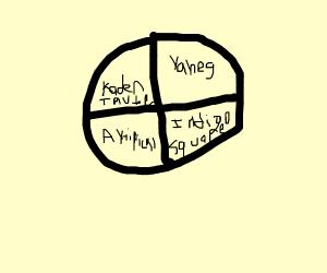 The Wheel of DC (Drawception) users