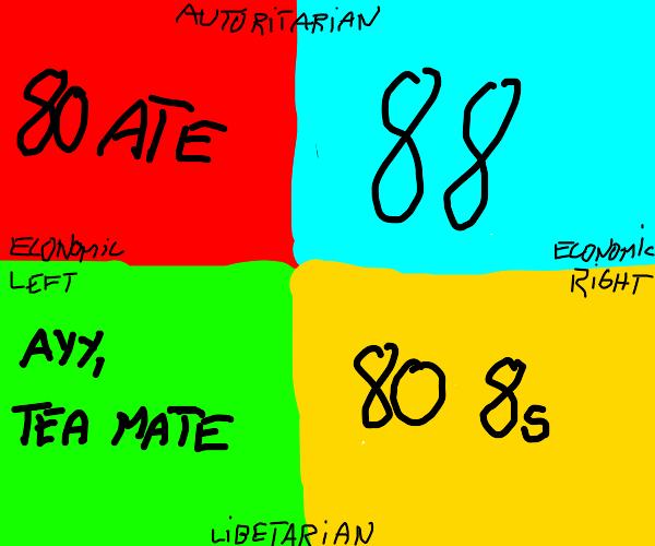 Political Compass Meme