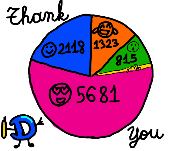 drawception emote pie chart