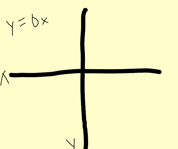 XY Axis and y=0x