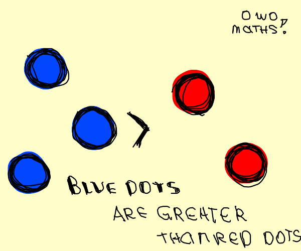 blue dots are greater than red dots