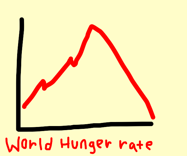 world hunger drops to zero