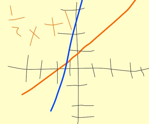 Y=mx+b