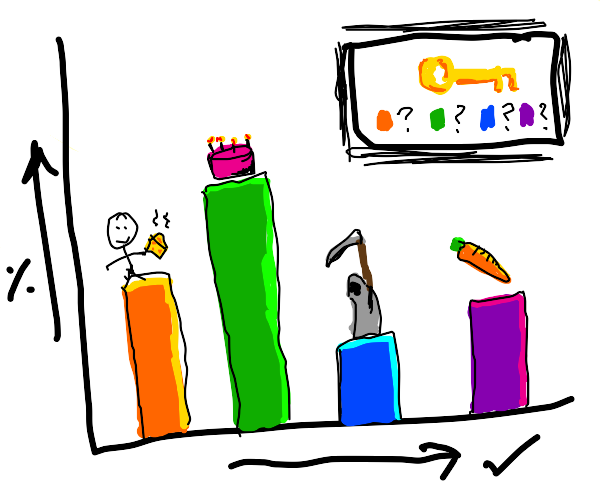 a bar graph w/perc. of ppl who do some things