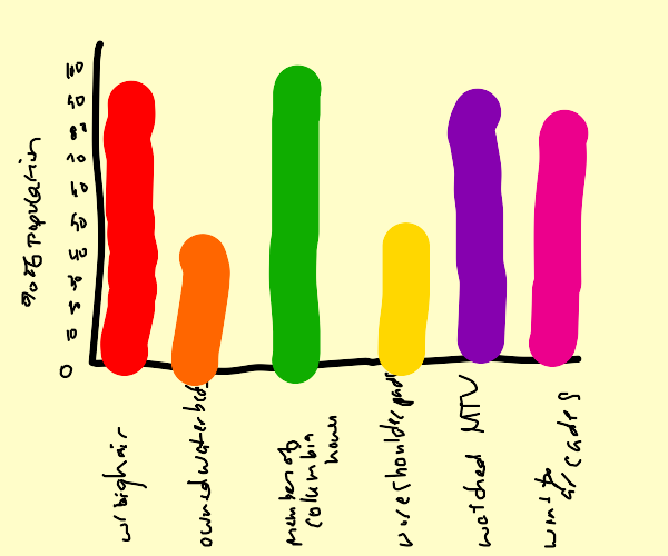1980's Chart