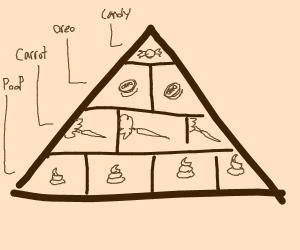 Professional diet chart