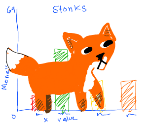 the fox dominates the bar graph