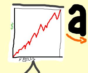 amazon money increasing chart from years