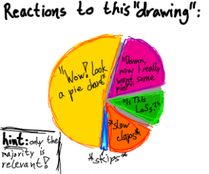 Wow, look a pie chart!