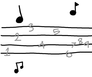Music with numbers