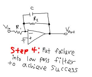 Step 3: Celebrate Failure