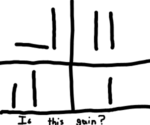 Is this gain?