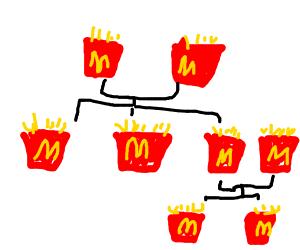 McDonalds Fries Family Tree/Line