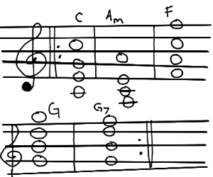 Chord progression: C-Am-F-G-G7