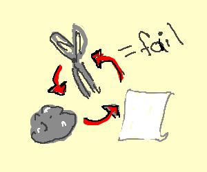 Rock, paper, scissors fail