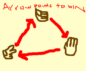A needlessly complex game of Rock Paper Scissors