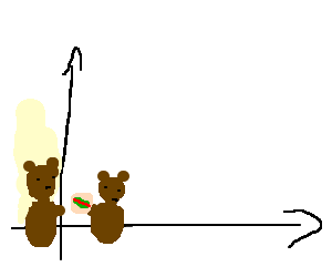 Bears dining at Co-ordinate x, 0.