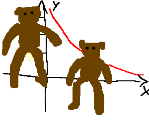 Two bears sitting on the x and y axis of a graph