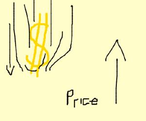 Dollar down; Price up