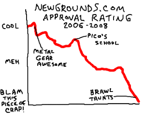 Newgrounds ratings drop