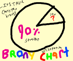 90% of bronies are straight - said the brony