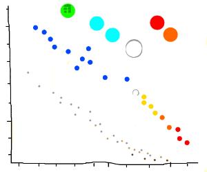 The Hertzsprung-Russel Star Diagram
