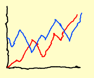 Graph of income and sales