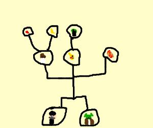 Weirdest family tree ever