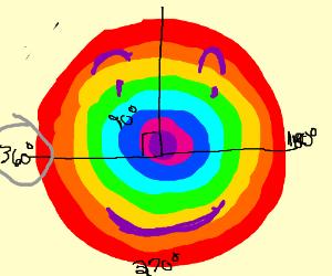 A happy 360 rainbow
