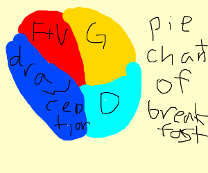 Drawception part of your balanced breakfast
