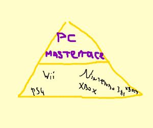 PC > Consoles pyramid