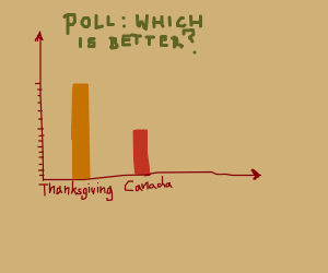 Thanksgiving was voted better than canada!