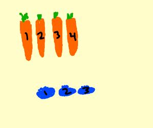 4 carrots 3 blueberries