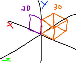 shapes of 2nd & 3rd dimensions on a xy graph