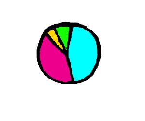 Pie chart of something?