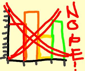 Nope chart