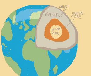 A diagram of the Earth